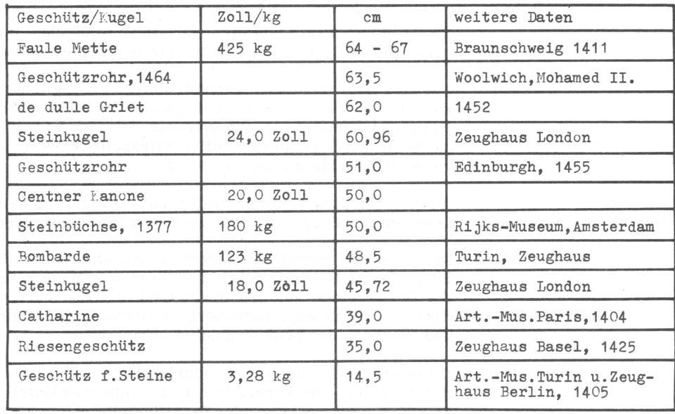 Fein Zoll Zu Fuß Einer Tabelle 5Klasse Umwandlung Ideen - Mathe ...
