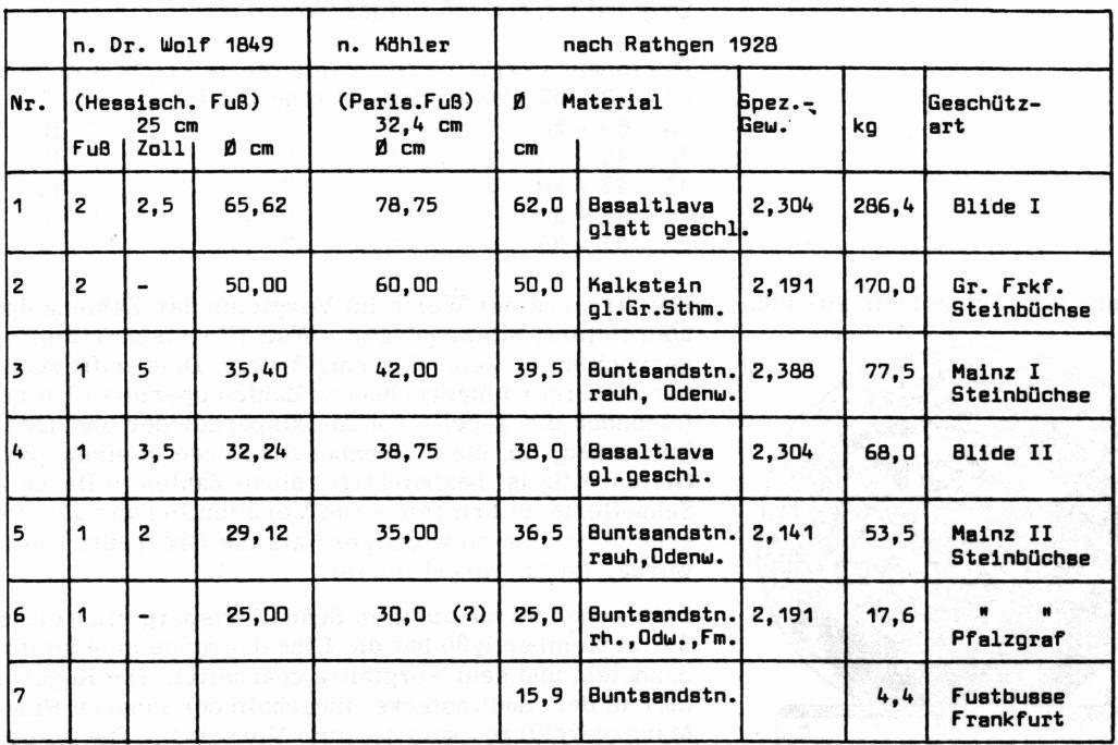 Tabelle nach A. Melxlsperger 1977